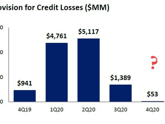 BofA's Ugly Quarter: FICC Unexpectedly Slides, Bank Tries To Mask Weakness With Massive Reserve Release, Buyback