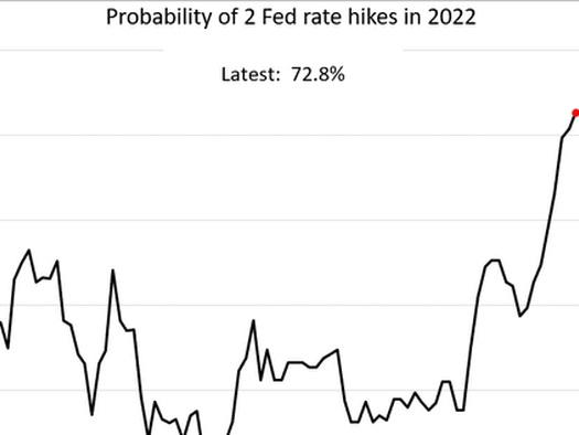 Bulls Regain Control Of The Market As Fed Taper Looms