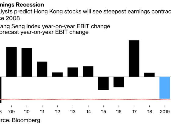 Hong Kong Chaos Crashes Earnings, Worst Since 2008