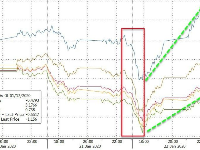 "Stocks Give Up Early Gains As ""Contained"" Coronavirus Death-Count Doubles Overnight"