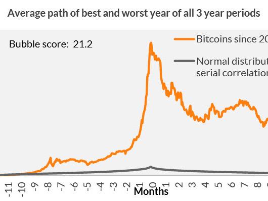 What Causes Asset Bubbles?