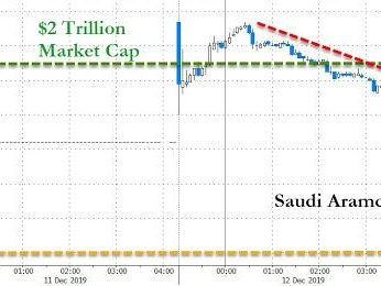 """""""Aramco At The Top Of The World"""" - Second Day Of Trading Briefly Tops $2 Trillion Valuation"""