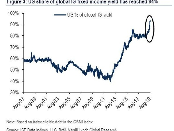 The US Share Of Global Yields Has Climbed To 94%