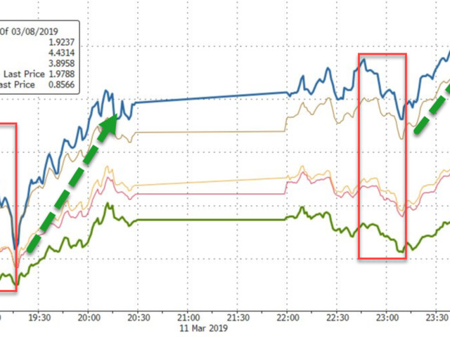 Plane Crash Sparks Stock Buying-Panic That Ends Transports Longest Losing Streak In 47 Years