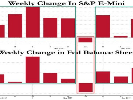Is The Market Up This Week? Just Ask The Fed's Balance Sheet