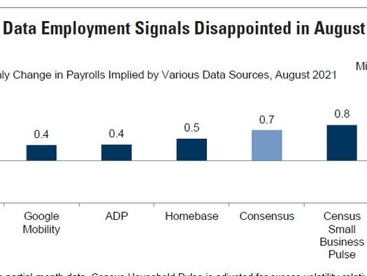 August Payrolls Preview: It Will Be A Miss, The Question Is How Big