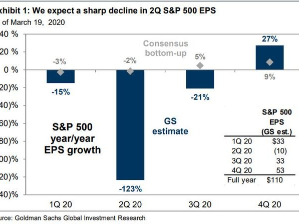 """""""The Speed Of Business Erosion Is Unprecedented"""": Goldman Sees S&P Dropping To 2,000, Cuts EPS By 33%"""