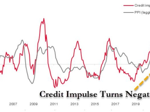 China's Credit Impulse Just Turned Negative, Unleashing Global Deflationary Shockwave