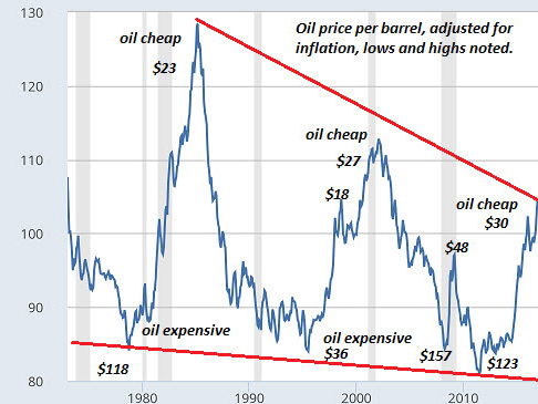 You Can Only Choose One: Cheap Oil Or A Weak Dollar