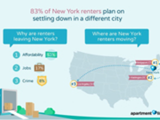 Over 80% of NYC's renters plan to leave area to settle down