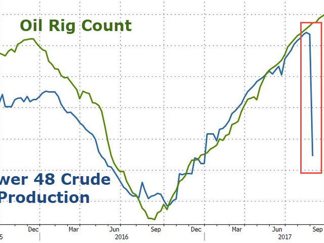 WTI/RBOB Drop After Harvey Prompts US Crude Production Collapse, Biggest Inventory Build In 6 Months