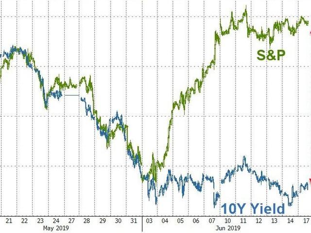 Bonds, Bitcoin, Tech Stocks, & Dollar Jump As US Macro Data Dumps Ahead Of Fed