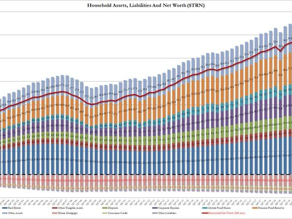 US Net Worth Hits All Time High: Just 10% Of Americans Now Own $91 Trillion In Assets