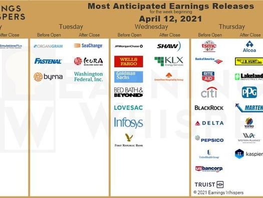 Key Events This Very Busy Week: CPI, Retail Sales And Q1 Earnings Start