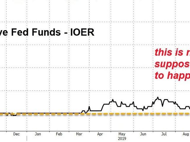 Stocks Pump-n-Dump As Quad-Witch Looms, Liquidity Crisis Continues