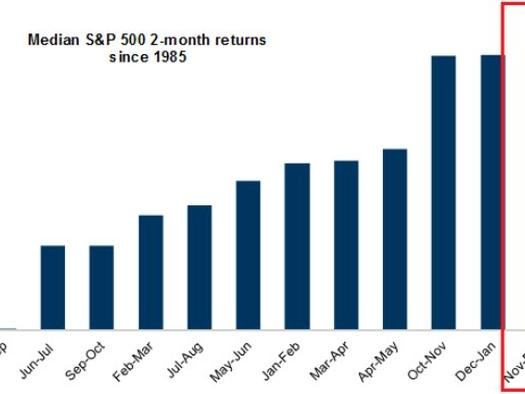 """""""Euphoria Is Increasing"""": Goldman Doubles Down On Market Meltup Call, Sees $90BN In New Stock Buying This Week"""
