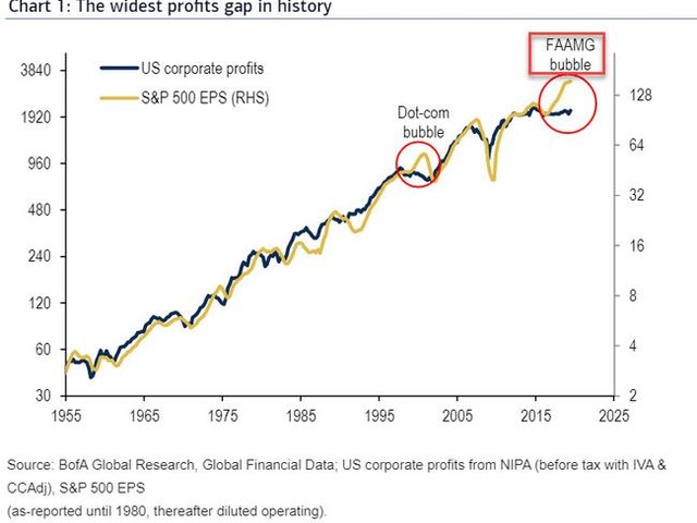 "There Is Only One Thing That Can Close The ""The Widest In History"" Profits Gap"