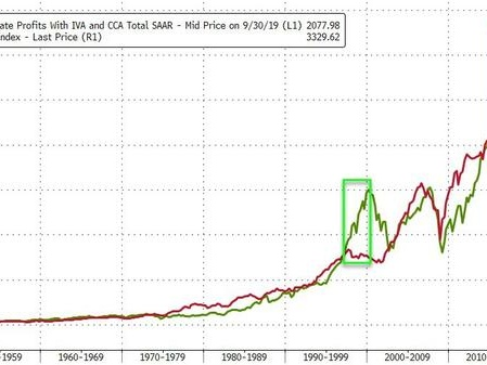 """Investors Face """"Grave Danger"""" - Wait 30 Years For Nothing Or Lose 67% Now"""
