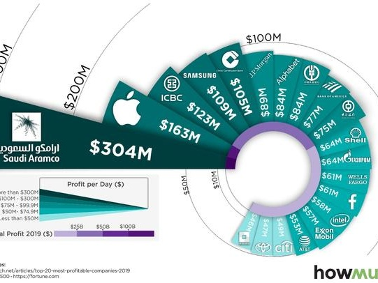 Visualizing The World's 20 Most Profitable Companies