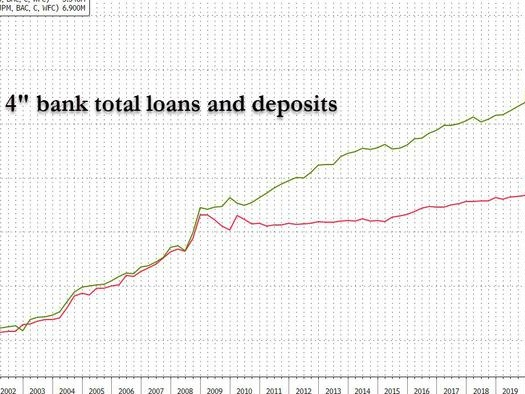 """Stunning Divergence"": Latest Bank Data Reveals Something Is Terminally Broken In The Financial System"