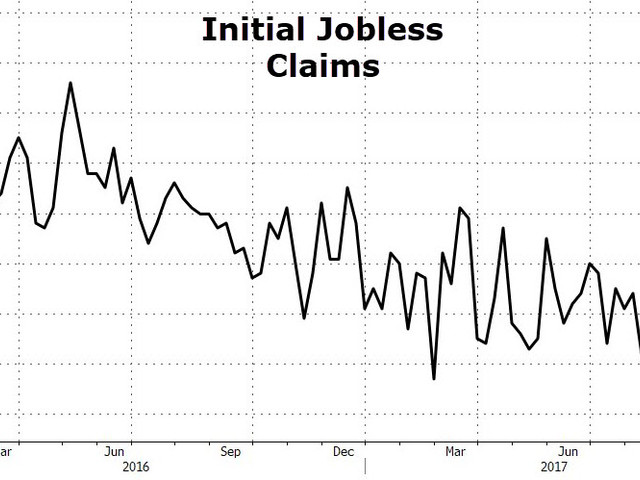 Initial Jobless Claims Crash To Lowest Since 1973