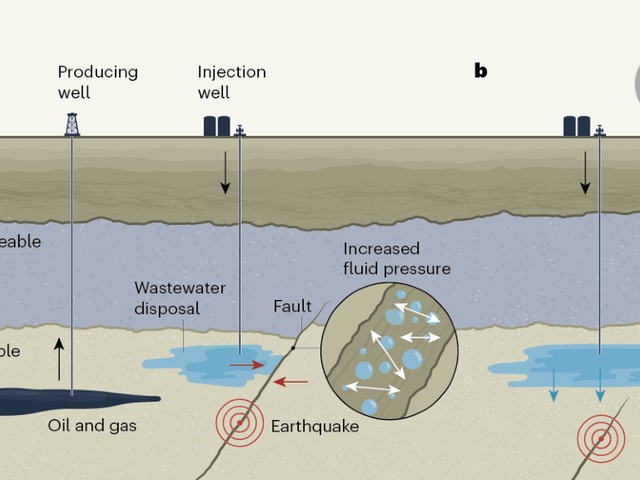 Earthquakes triggered by underground fluid injection modelled for a tectonically active oil field