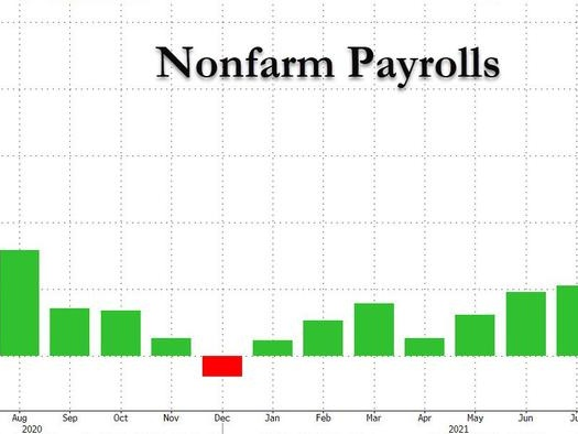 Payrolls Huge Miss: Just 194K Jobs Added In September, Even As Unemployment Rate Tumbles, Wages Rise