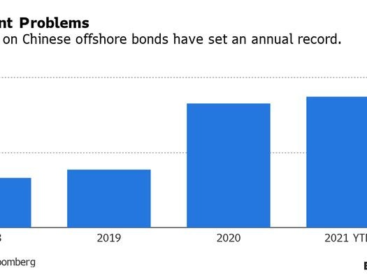 """""""Unexpected"""" Collapse Of Chinese Property Developer Pushes China's 2021 Default Total To Record High"""