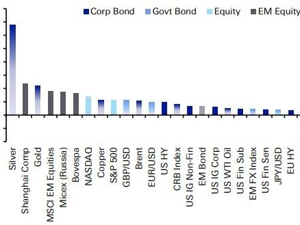Silver Just Had Its Best Month In 40 Years: Here Are July's Best And Worst Performing Assets