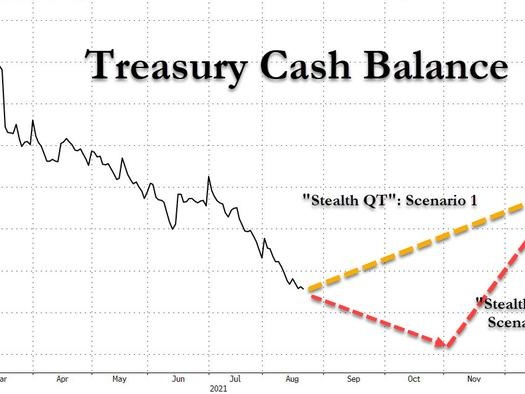 Forget The Fed And Jackson Hole: Treasury Is About To Unleash $500 Billion Quantitative Tightening