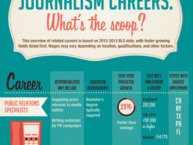 Traditional Journalism: Is it Old News?