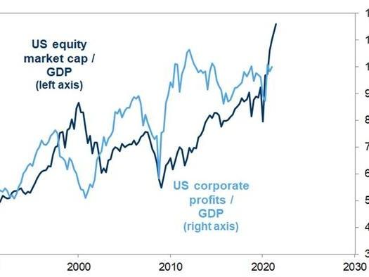 Goldman Trader: Here Is The Most Bullish Market Scenario, And The Most Bearish