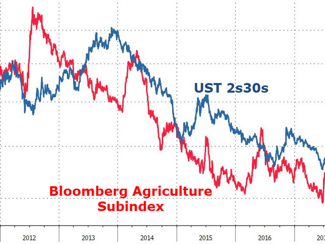 Bond Bears Beware As Ag Prices Hit Record Low