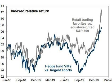 Bizarro World: Retail Investors Are Now Crushing Hedge Funds