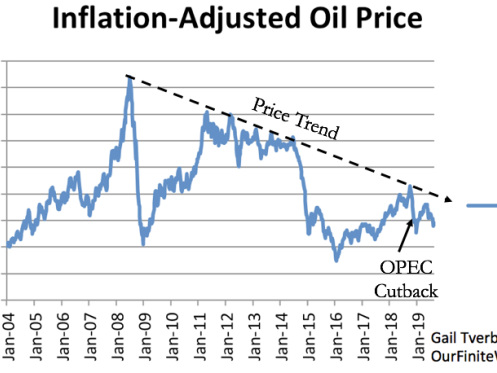 Tverberg: Expect Low Oil Prices In 2020; Tendency Toward Recession