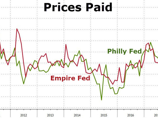 Fed Warns Inflation Has Arrived: Philadelphia, New York Fed Prices Paid Soar