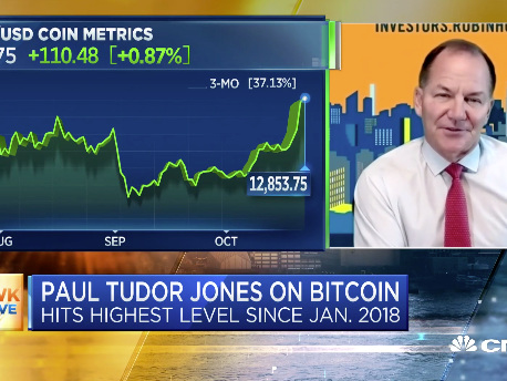 """A Long Way To Go"" - Tudor Jones Says Bitcoin Rally In ""First Inning"" As Prices Top $13,000"