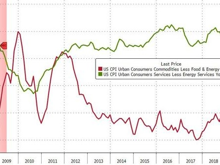 US Consumer Prices Jump Most In A Year, But Goods Costs Decelerate