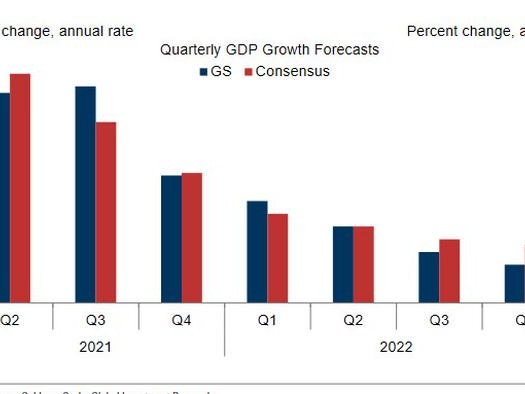 And Now The Hangover: Goldman Sees Sharp Deceleration In US Economic Growth In 2022