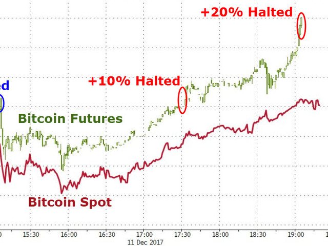 Bitcoin Futures Top $18,000, Soar 20% From Open - Halted for Second Time