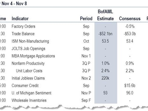 Full Week-Ahead Preview; It's Supposed To Be A Quiet Post-Payrolls Week, But It Won't Be