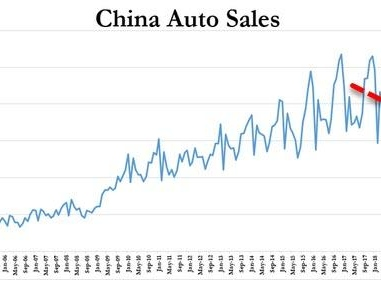 """""""Unprecedented"""" China Auto Market Collapse Heads Into Third Year After November Sales Drop 4.2%"""