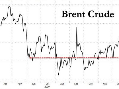 Rabo: When Oil Traded Here Last, The World Was Convulsing Over An Imminent Recession