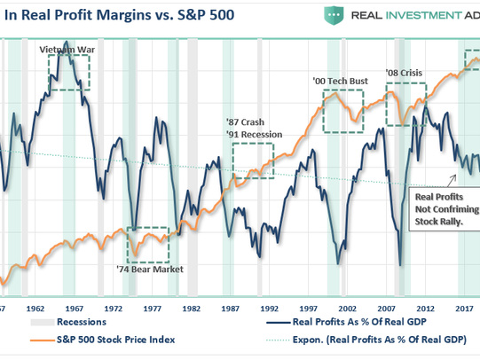 The 2020 'State Of The Markets' - From Fundamentals To Fantasy