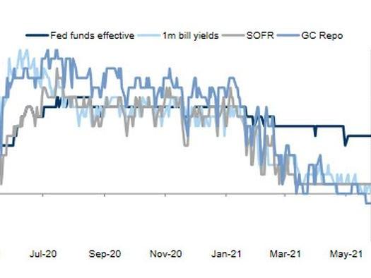 Fed's Liquidity Bomb Pushes Key Benchmark Rate Closer To Zero
