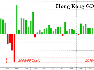 Hong Kong Crashed Into First Recession Since 2009