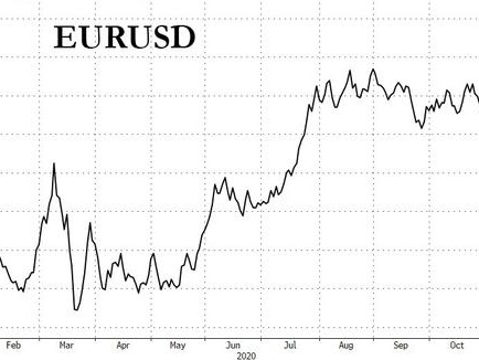 "Euro Surges To 18 Month High Amid Speculation ECB Is ""Out Of Policy Tools"""