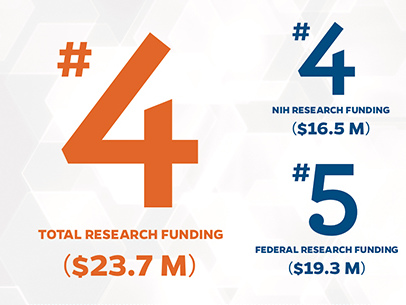 UF College of Pharmacy lands in the Top 5 of national research rankings