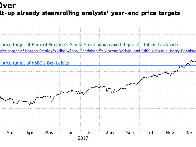 """Screaming Overbought"": 5 Trading Days Into 2018, The S&P Has Already Hit 4 Year-End Price Targets"
