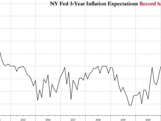 Fed On Verge Of Losing Control: Consumers Expect Inflation In 3 Years To Hit A Record 4%